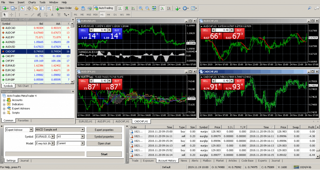 Tickmill Metatrader 4
