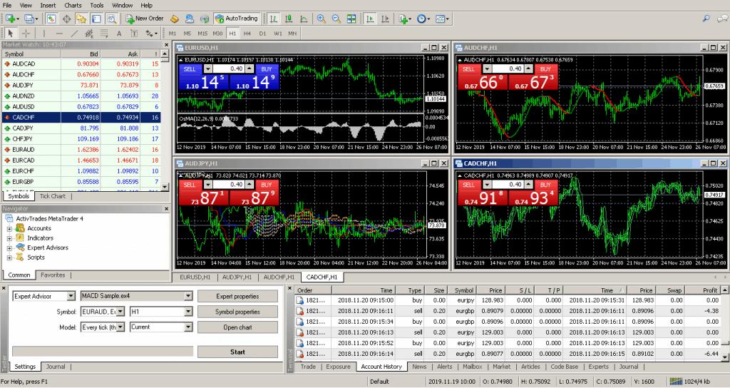 Metatrader 4 Forex.com